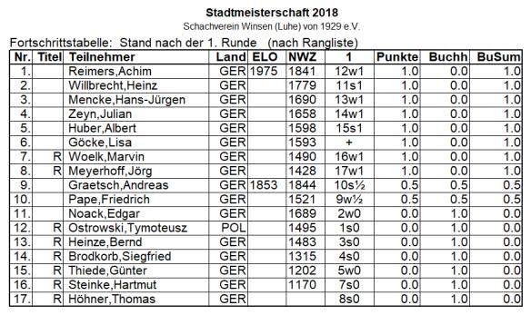 STM18_Tabelle1